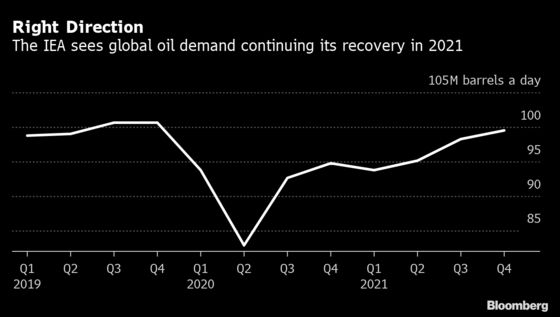 IEA Boosts Oil Demand Forecast as U.S. Recovery Helps Clear Glut