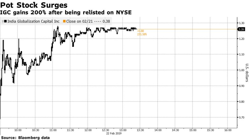 Pot Stock Testing Energy Drinks Surges 200% After NYSE Relisting
