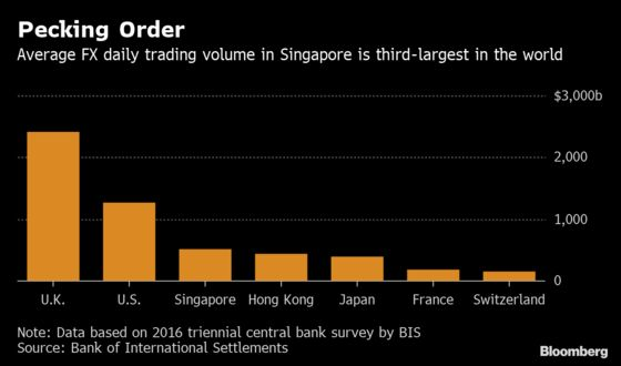 Shaving Milliseconds Off Currency Trades Could Make Singapore Billions