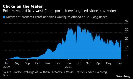 Top U.S. Maritime Regulator Sees Shipping Snarls Lasting to 2022
