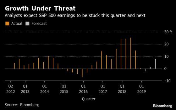 Bull Market Was Already Wheezing When Trump's Trade War Landed
