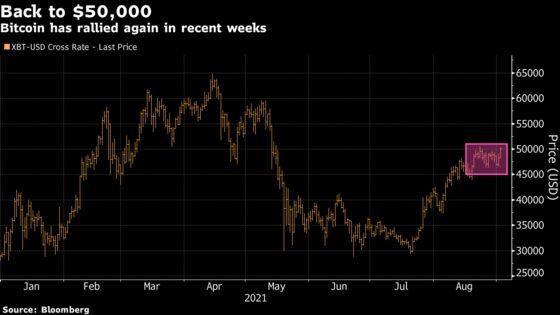 Bitcoin Breaks Back Above $50,000 in Crypto Rally