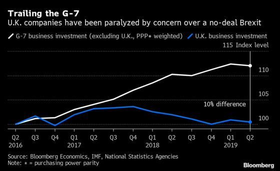 Charting the Global Economy: Draghi's Exit, Cautious Corporates