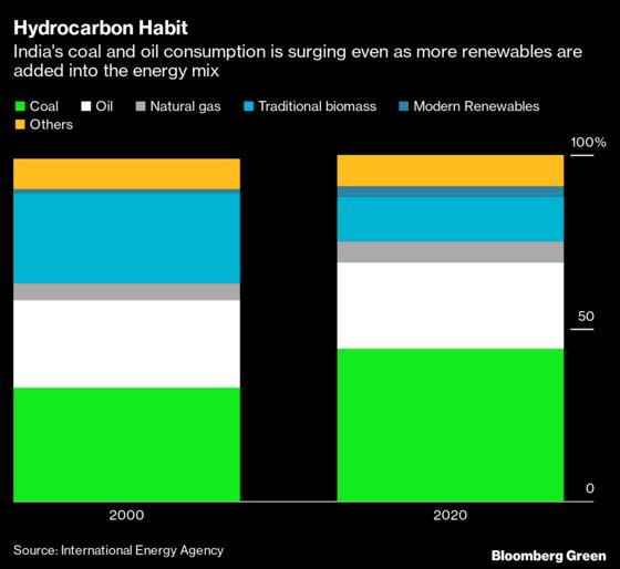 Six Charts Show How Hard It Is for India to Hit Net Zero by 2050