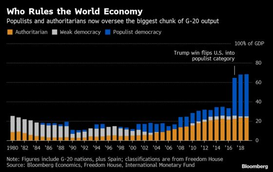 Populists, Authoritarians Now Oversee Most of G-20 Output