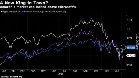 Amazon Becomes Most Valuable Company, Inching Past Microsoft