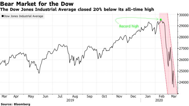 The Dow Jones Industrial Average closed 20% below its all-time high