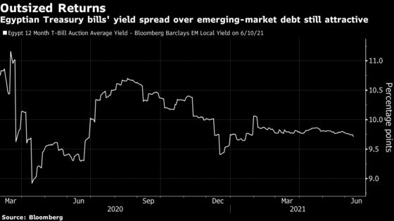Global Price Surge to Hold Back Egypt Rate Cuts