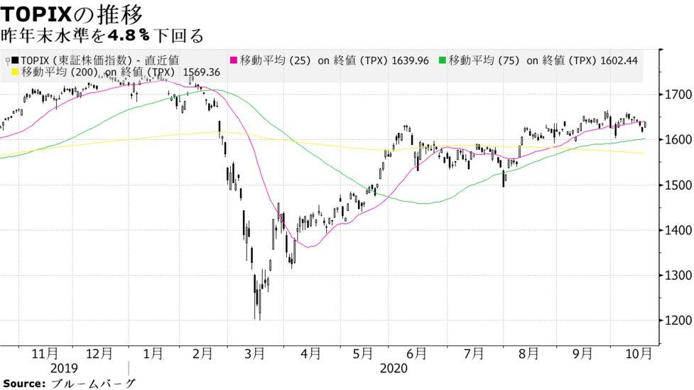 日経平均は終値で昨年末水準上回る-「形の上ではコロナ超え」 - Bloomberg