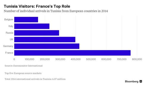 CHART: Tunisia Visitors: France's Top Role