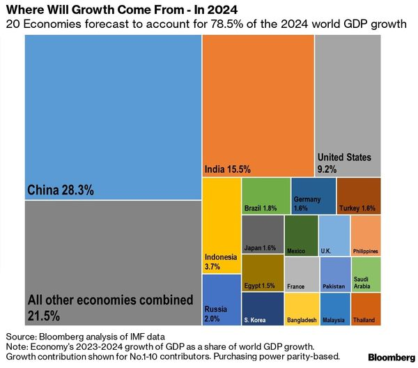 relates to These 20 Countries Will Dominate Global Growth in 2024