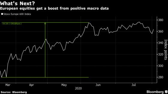 Europe Stocks Rise on Manufacturing Growth After Last Week's Dip