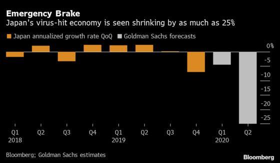 Japan's Economy in Emergency Set to Shrink 25%, Goldman Says