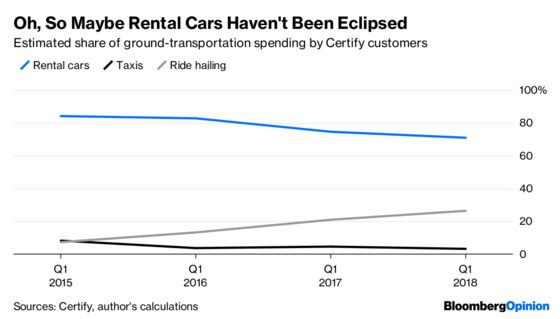 No, Rental Cars Aren't About to Disappear