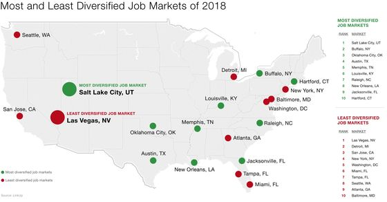 Salt Lake City Tops U.S. in Diversity of Jobs; Las Vegas Is Last