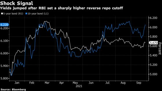 Bonds Erase Gains in India as Central Bank Signals Tightening