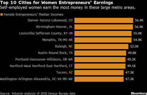 The U.S. Cities Where Women Entrepreneurs Earn the Most