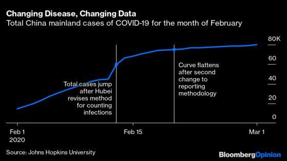 Coronavirus Accounting Is Looking Vulnerable