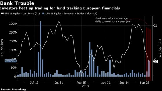 ETF Tracking Europe's Banks Sees Massive Trading on Italy Turmoil