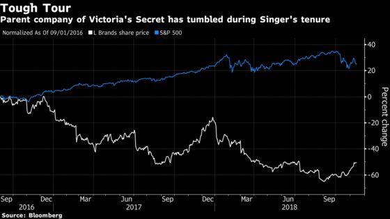 Victoria's Secret Lingerie CEO Resigns