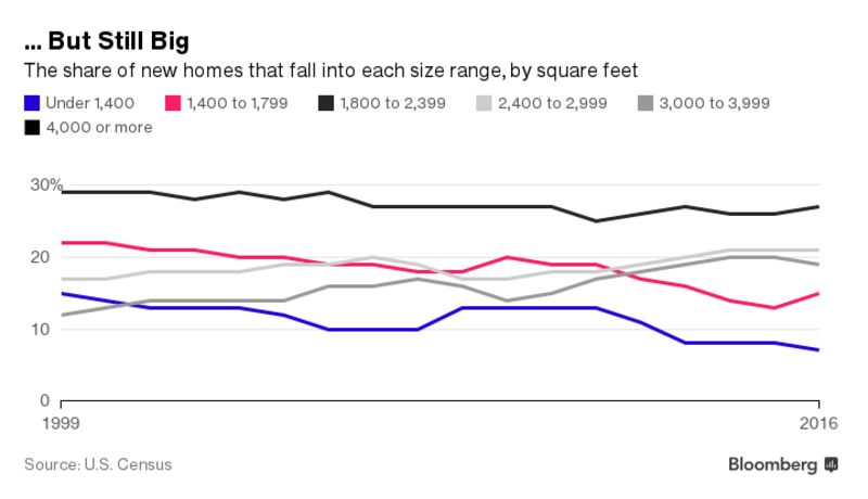 Smaller Homes Trend u.s. homes are finally getting smaller - bloomberg