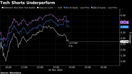 The Usual Suspect Short-Covering Is Innocent in This Stock Rally