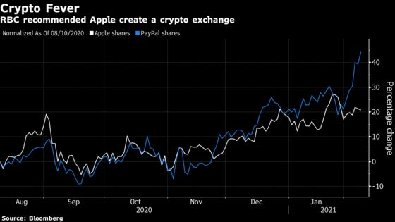 Apple Should Create Crypto Exchange and Buy Bitcoin, Says RBC