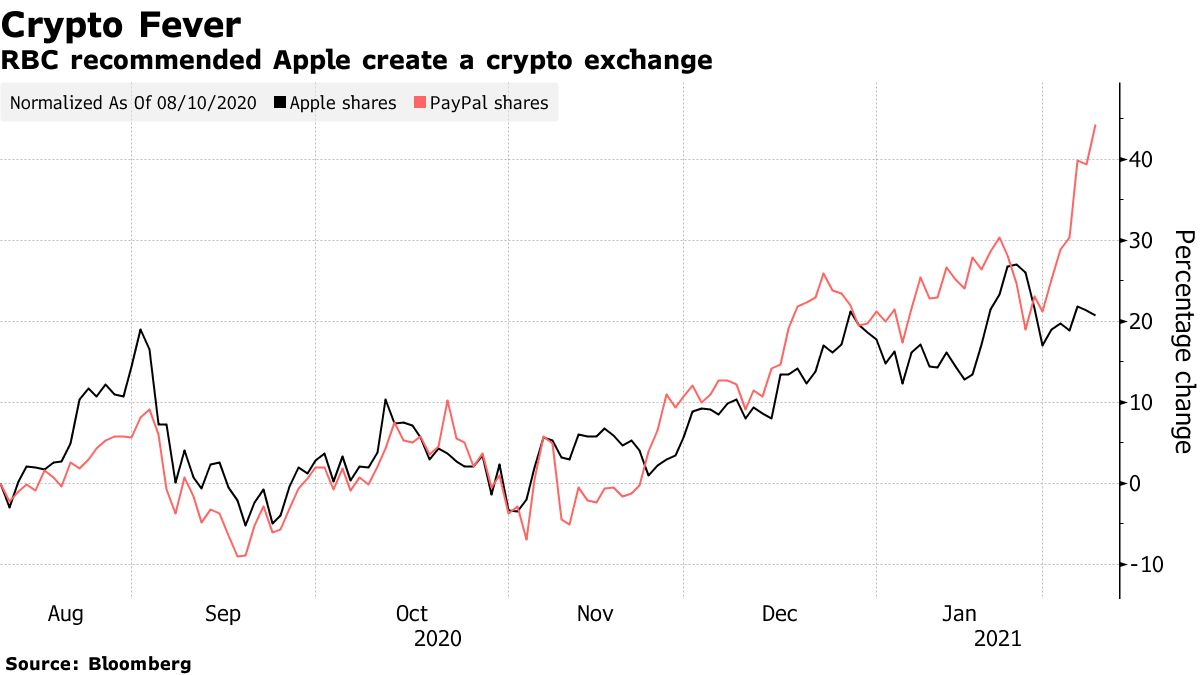 RBC recommended Apple create a crypto exchange