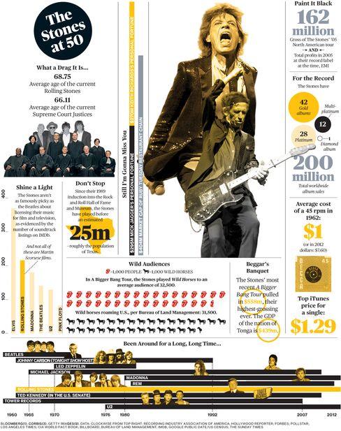 A Rolling Stones Financial Fact Sheet