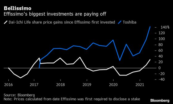 Secretive Hedge Fund Ends Long Silence to Take On Japan Icon