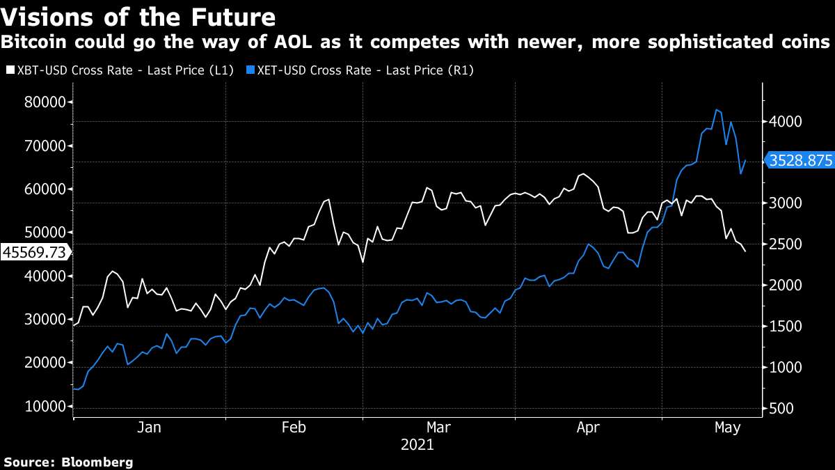 Bitcoin could go the way of AOL as it competes with newer, more sophisticated coins