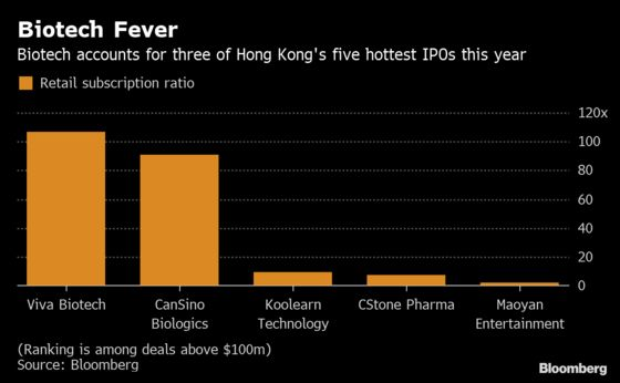 Viva Extends Hong Kong Biotech Fever in City's Hottest 2019 IPO