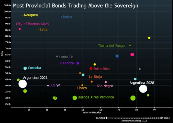 The $15 Billion of Distressed Argentine Bonds No One Talks About
