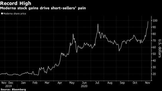 Moderna Vaccine Success Deepens Bite on Shorts to $1.85 Billion