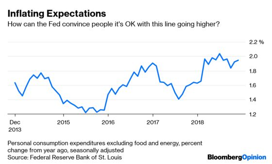 What to Expect When the Fed IsExpecting Inflation