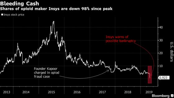 Opioid Maker Insys Plunges on Warning of Possible Bankruptcy