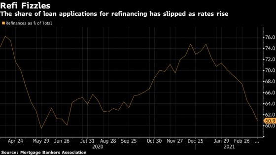 Mortgage Rate Increase Hits Lenders as Refinancing Surge Fizzles