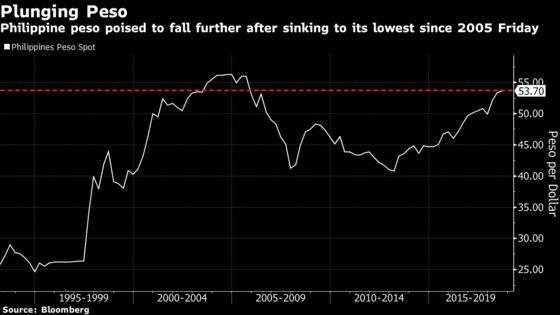 Philippine Peso Poised to Sink Further as Contagion Spreads