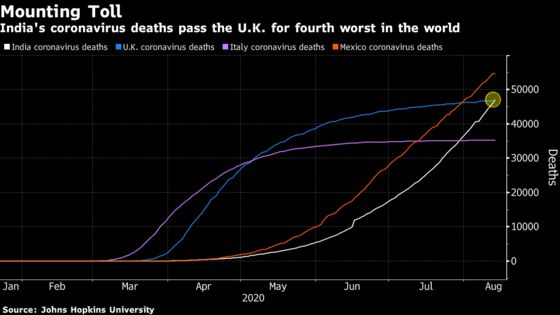 India's Virus Death Toll Becomes the World's Fourth Largest, Topping U.K.