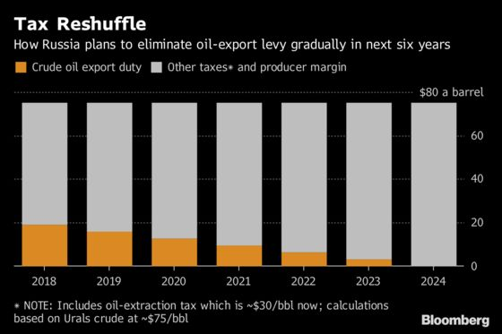 Russian Oil Faces Next Challenge Now That OPEC Deal Is Complete