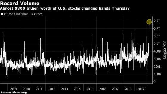 Frazzled Investors Just Traded a Record $800 Billion of Stock