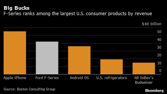 Ford's F-Series Cash Haul Ranks Near iPhone Among U.S. Products