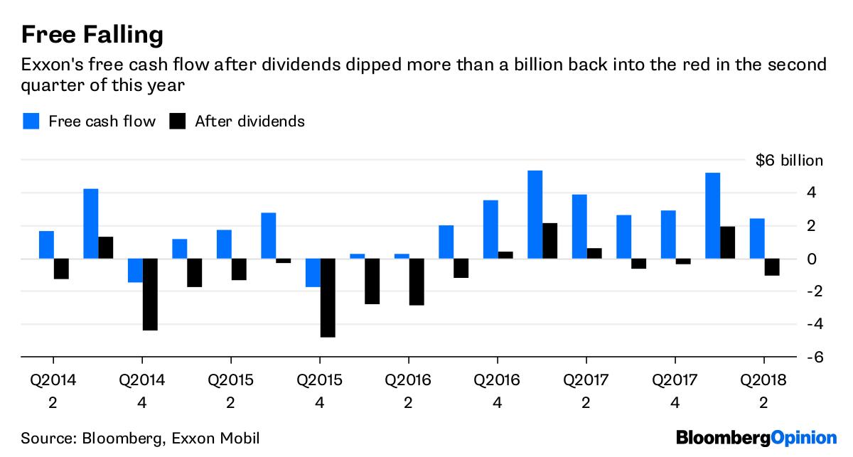 Exxon Xom Earnings Good Thing Big Oil Had A Bad Week Bloomberg