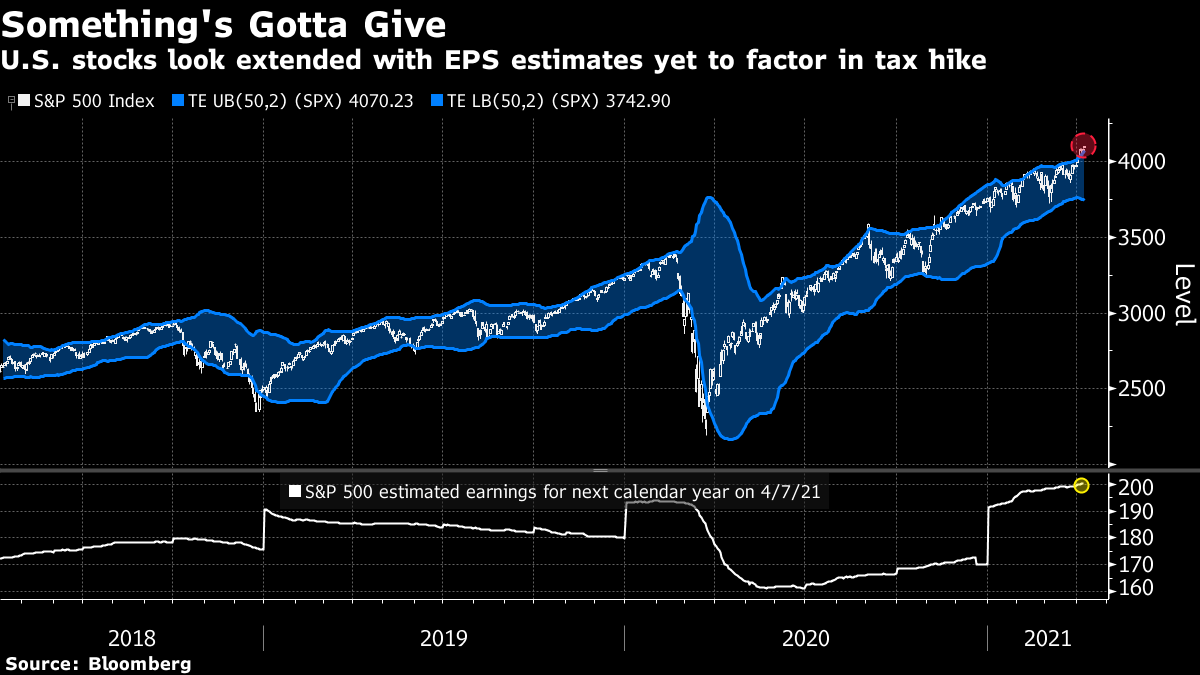 U.S. stocks look extended with EPS estimates yet to factor in tax hike