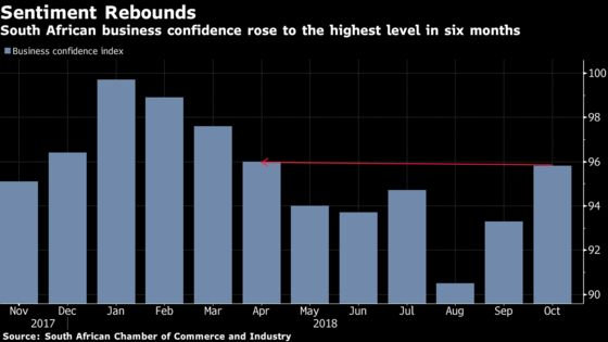 South African Business Confidence Hits Six-Month High in October
