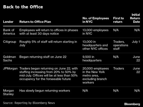 Only a Trickle of Wall Street Workers Return for NYC's Reopening