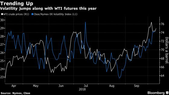 Oil Climbs as Storm Ravages U.S. Gulf and Global Risks Abound
