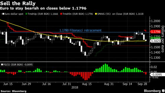 Euro Shifts to Sell-the-Rally Mode as Fed, Italy Alter Outlook