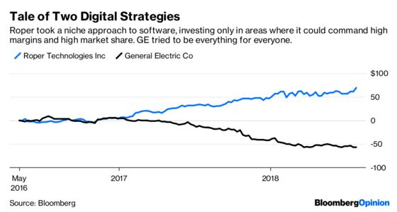 GE Needs Digital, Just Not the Immelt Version