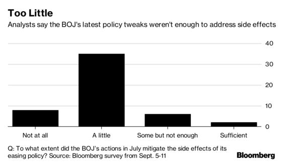BOJ Decision-Day Guide: All Talk, No Action Expected of Kuroda
